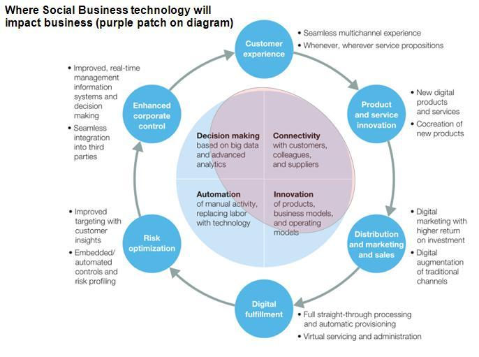 impact of information technology on business Information technology basics • information technology (it) – a field concerned with the use of technology in managing and processing information • information technology is an important enabler of business success and innovation.
