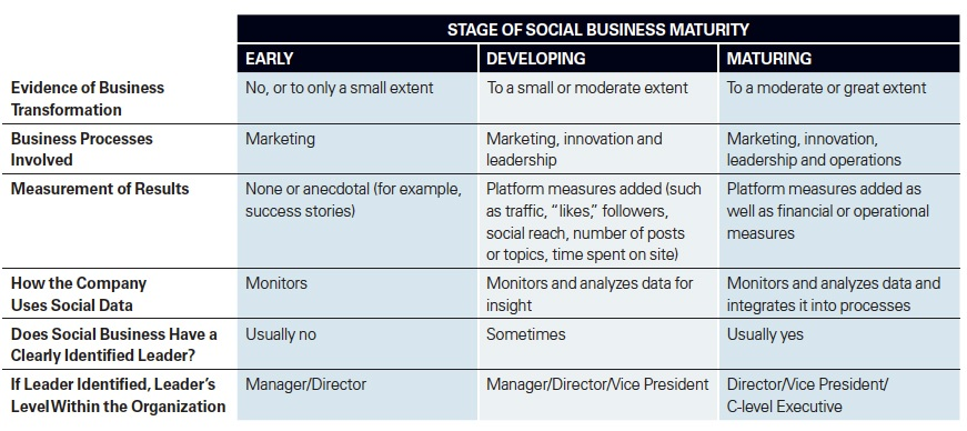 Social Business – increasing maturity drives results