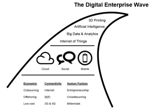 Digital Enterprise Wave simple