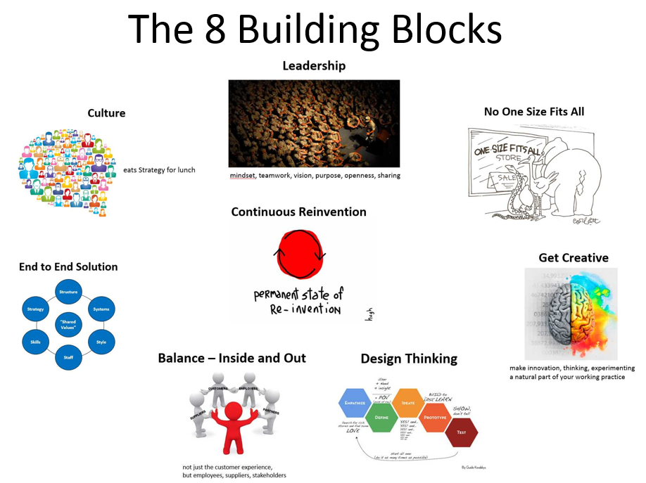 The 8 Building Blocks of Digital Transformation - Agile Elephant