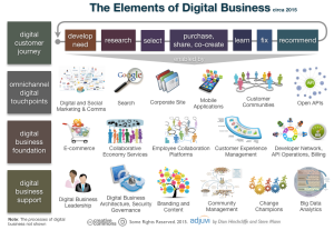the_elements_of_digital_business_2015