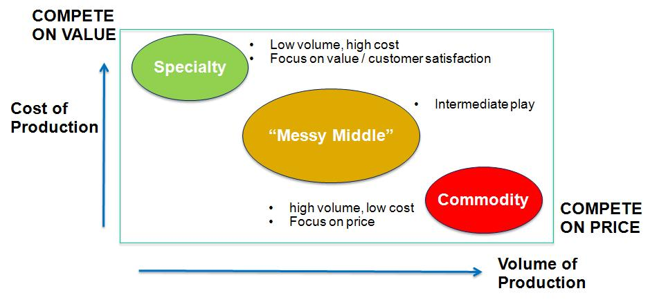 Product Process Humanist Model