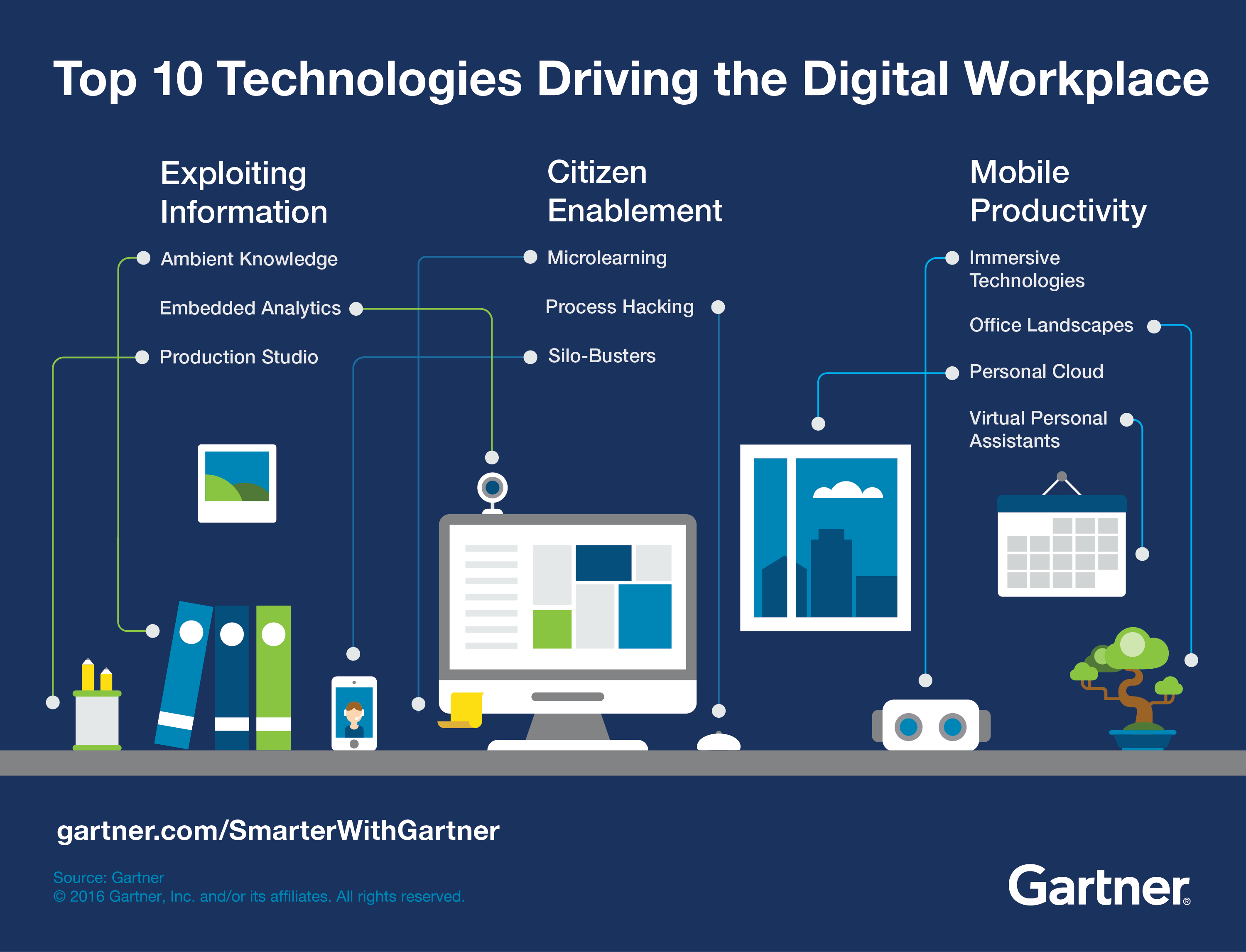 Gartner On The Future Digital Workplace Agile Elephant