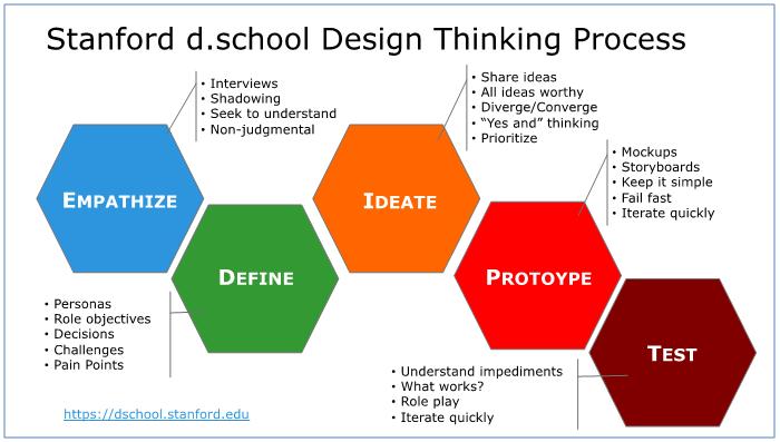 Le processus de Design Thinking d'après la d.school de Stanford en 5 étapes : Empathize, Define, Ideate, Prototype et Test.